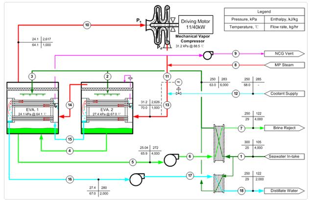 此蒸发器备有机械压缩机,压缩机令蒸汽在最冷作用